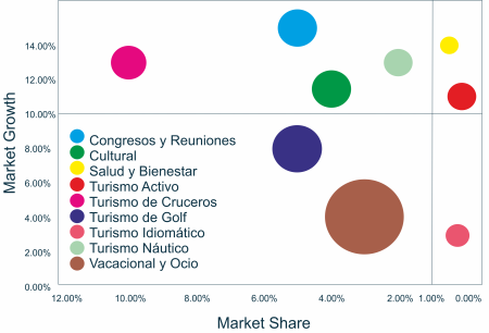 Marketing Turístico | Matriz BCG
