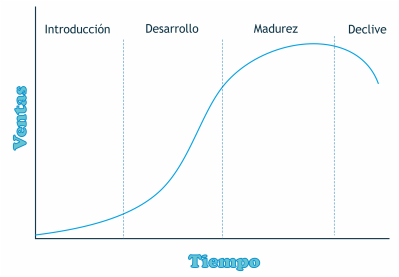 El Ciclo de Vida del Producto en Social Media Marketing