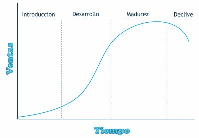 El Ciclo de Vida del Producto en Social Media Marketing