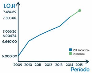 Social Media Analysis | Representación gráfica IOR