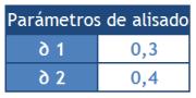 Parámetros de alisado exponencial | Holt-Winters