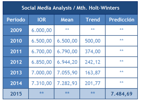 Social Media Analysis | Predicción Social Media Marketing