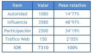 Social Media Analysis | Valores IOR