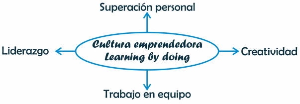 Cultura emprendedora, learning by doing