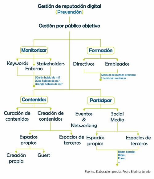 Gestión de reputación digital | Pedro Biedma Jurado