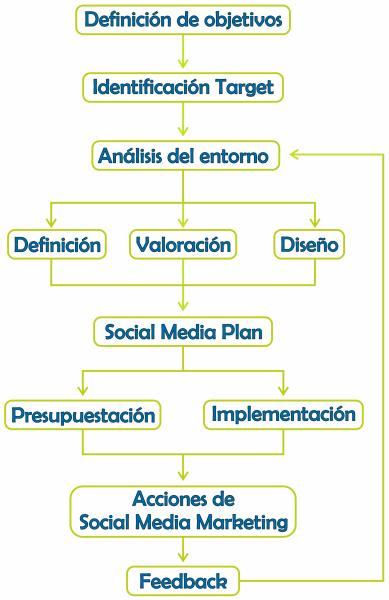 Esquema Social Media Plan